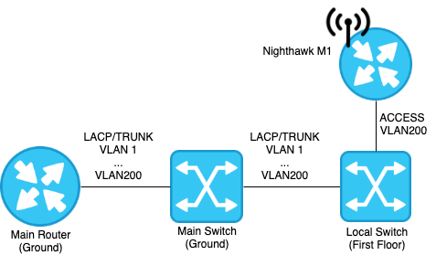 Topology Diagram VLANs