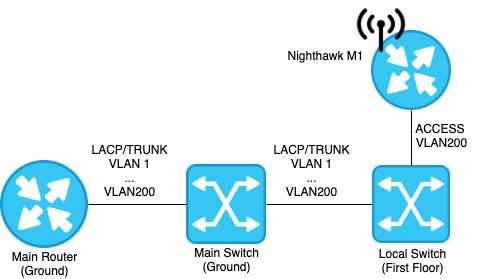 Diagramma della topologia delle reti VLAN